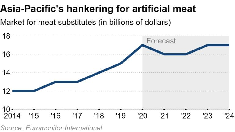 APAC artificial meat